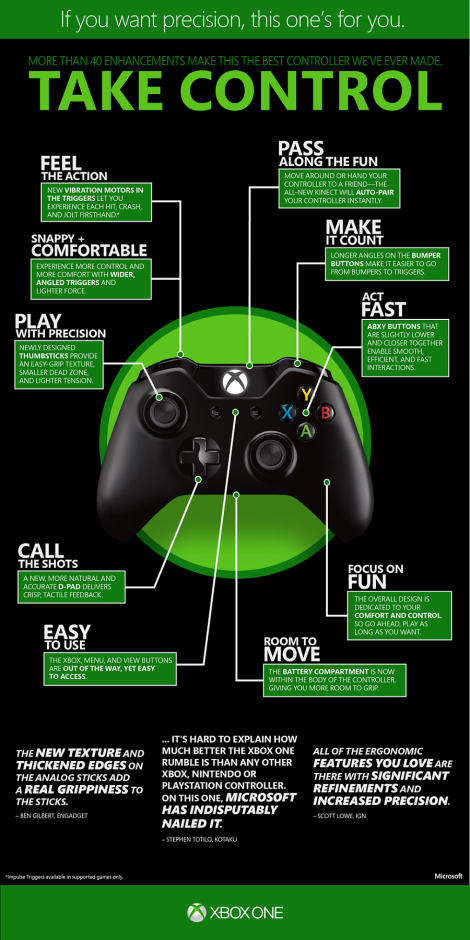 XboxOne_controller_infographic